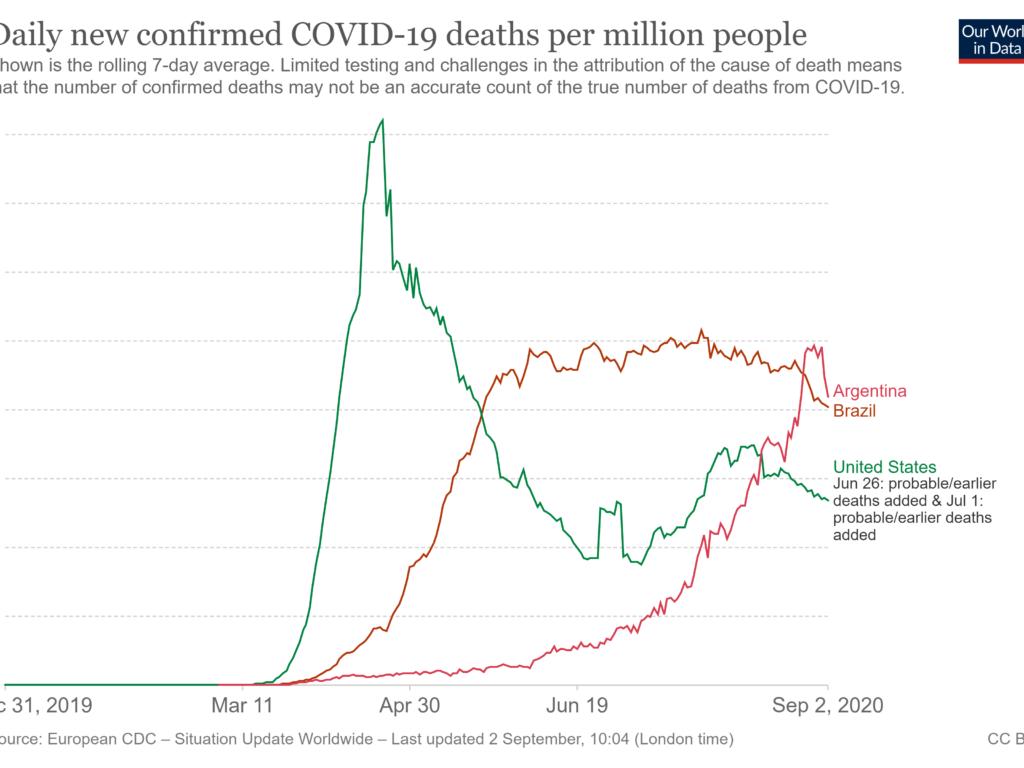 A explosão de mortes por covid-19 na Argentina